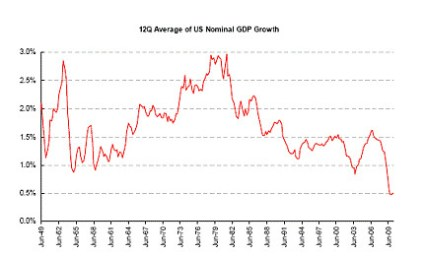 nominal_gdp_growth