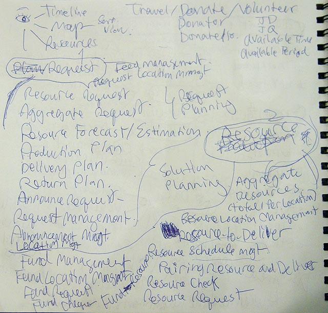 ภาพ Brainstorming 4