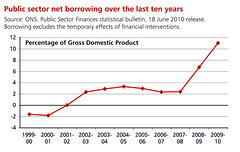 Public sector net borrowing over the last ten ...