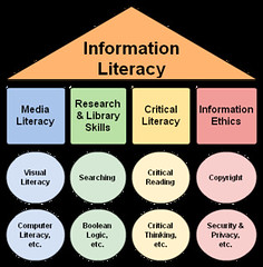 Information Literacy Umbrella