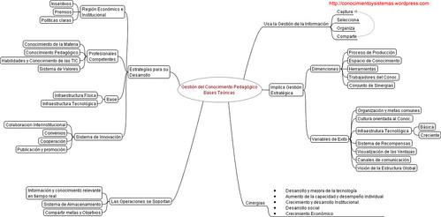 Mapa mental Gestion del Conocimiento Pedagogico