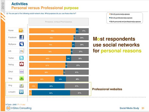 Most individuals use social networks for personal reasons