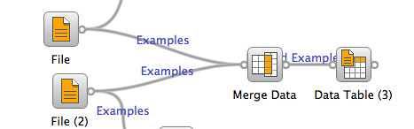 Merging data about a common column in Orange