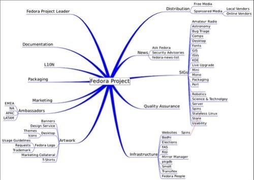Mapa Mental de Proyecto Fedora