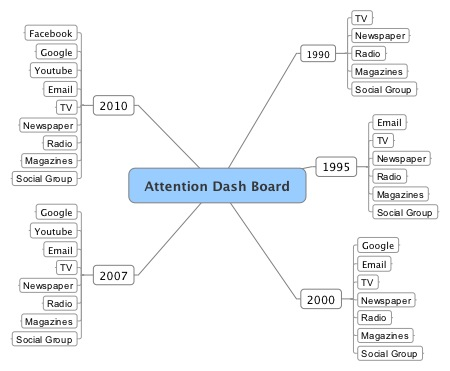 Changing face of the Attention Dash Board