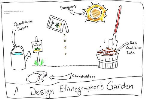 DE Garden