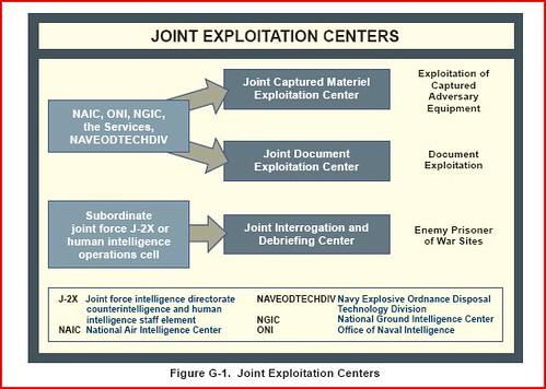 joint exploitation centers