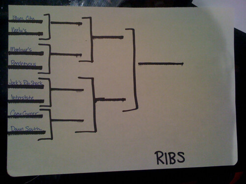 Barbecue Brackets: Ribs