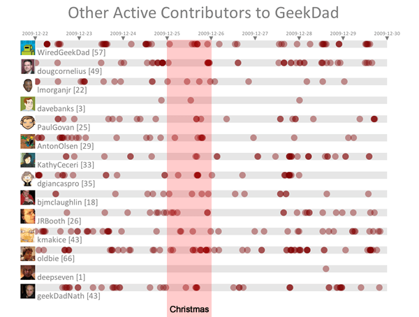 The supporting cast for the main GeekDad bloggers dont seem to tweet as much.