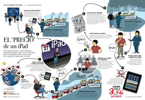 El 'precio' de un iPad