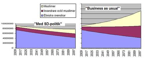 Graf Invandring nedväxt vs. överbefolkning