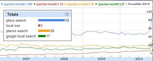 Place Search Graph