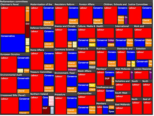 Parliamenttary committees treemap