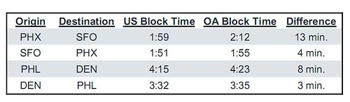 US Airways Block Time Comparison