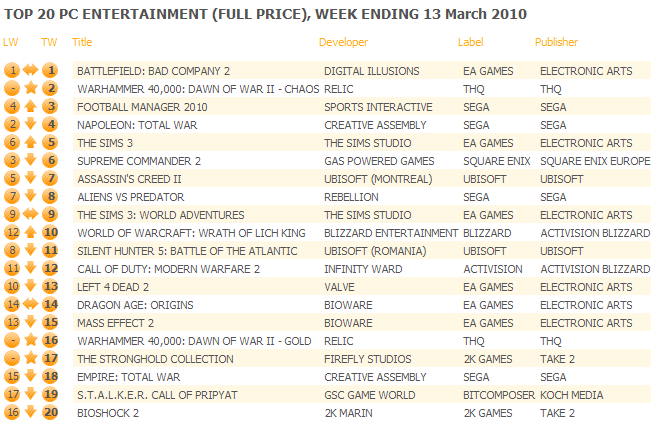 UK: Top 20 PC Games Chart ending March 13, 2010