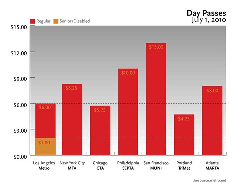 The Source chart: Day Passes