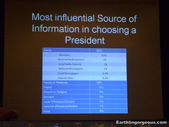 Most Influential Source of Information In Choosing A President