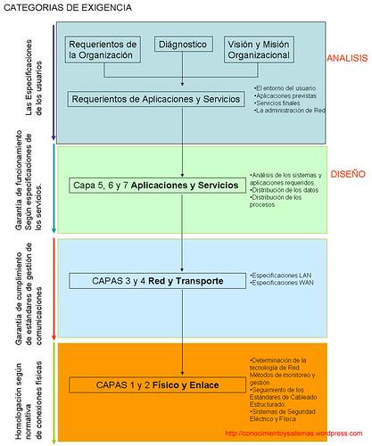 CATEGORIA 4 PROYECTO DE REDES