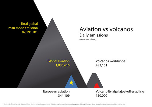 Aviation vs volcanic emissions (updated) by net_efekt