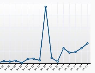 Blog Stats 20100421