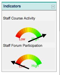 Staff activity indicator