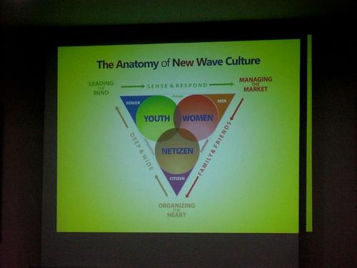 Anatomi New Wave Culture