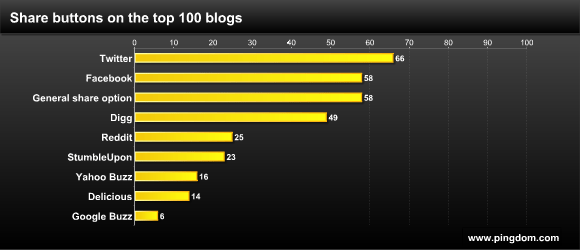 Share button statistics for the top 100 blogs