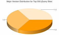 jQuery 1.2 - 1.4 Distribution