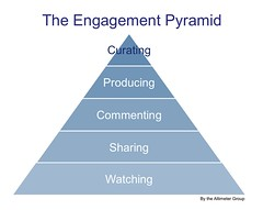 Yahoo Engagement pyramid