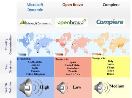 Open Source vs. proprietary -ERP - Compiere