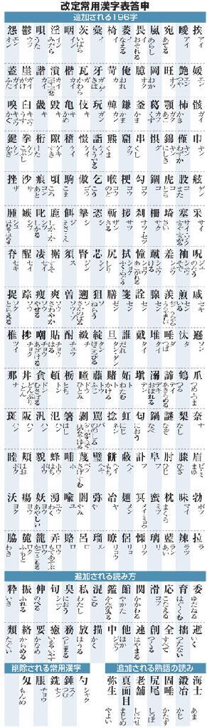 Joyo kanji list