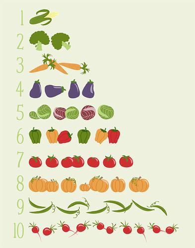 numbers & veggies