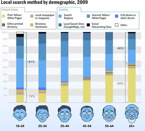 12 Amazing SEO Infographics