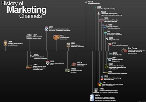history-of-marketing2.jpeg (Image JPEG, 2500x1740 pixels) - Redimensionnée (37%)