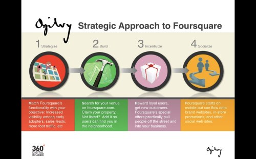 Ogilvy On: Foursquare For Business