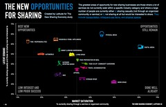 Opportunity Infographic - The New Sharing Econ...