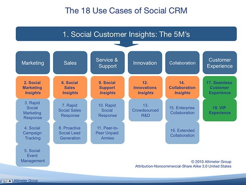 Social CRM Use Cases: Overlay of Insights Use Cases (Orange) which yield to predictive experience use cases (Green)