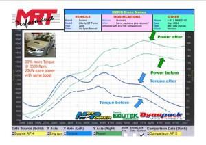 Subaru Mitsubishi Mazda Performance Resources