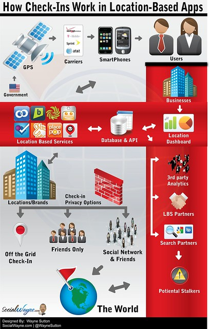 How check-ins work infographics and apps