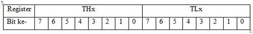 Pembagian bit register THx dan TLx