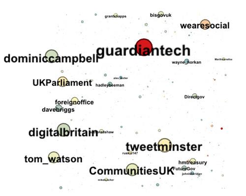 dirdigeng's friends on twitter: betweenness centrality