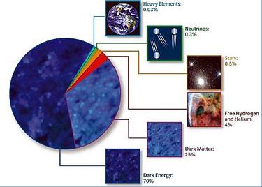 Composición del cosmos
