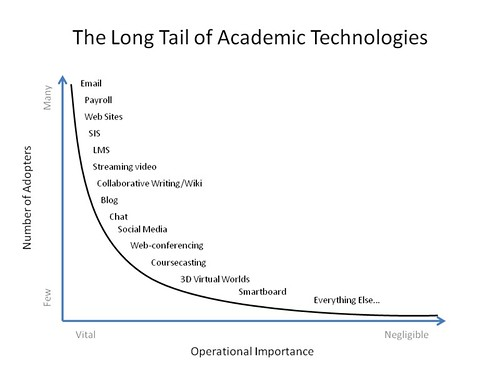 The Long Tail of Academic Technologies