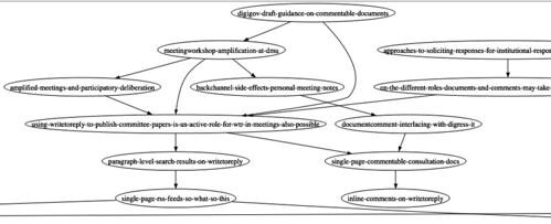 Bog linkage examples using Graphviz