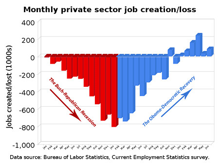 monthly_private_sector_job_creationloss