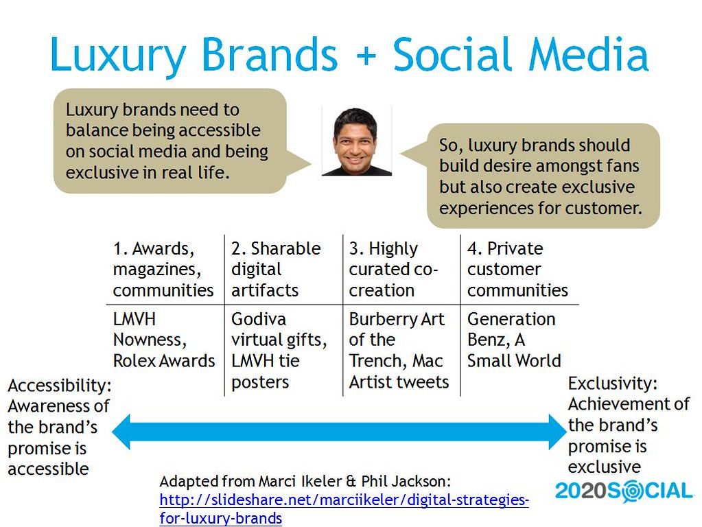 Luxury Brands Social Media