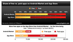 Numbers of free vs. paid apps - Android Market...