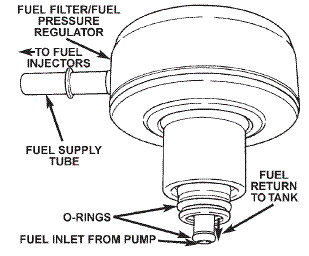 Location of fuel filter on 2000 Jeep Wrangler Sport