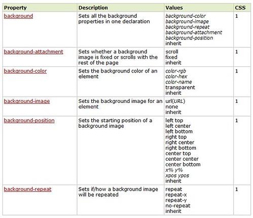 property CSS background lengkap (w3cschool)