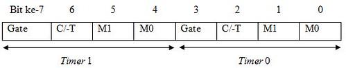 Register TMOD